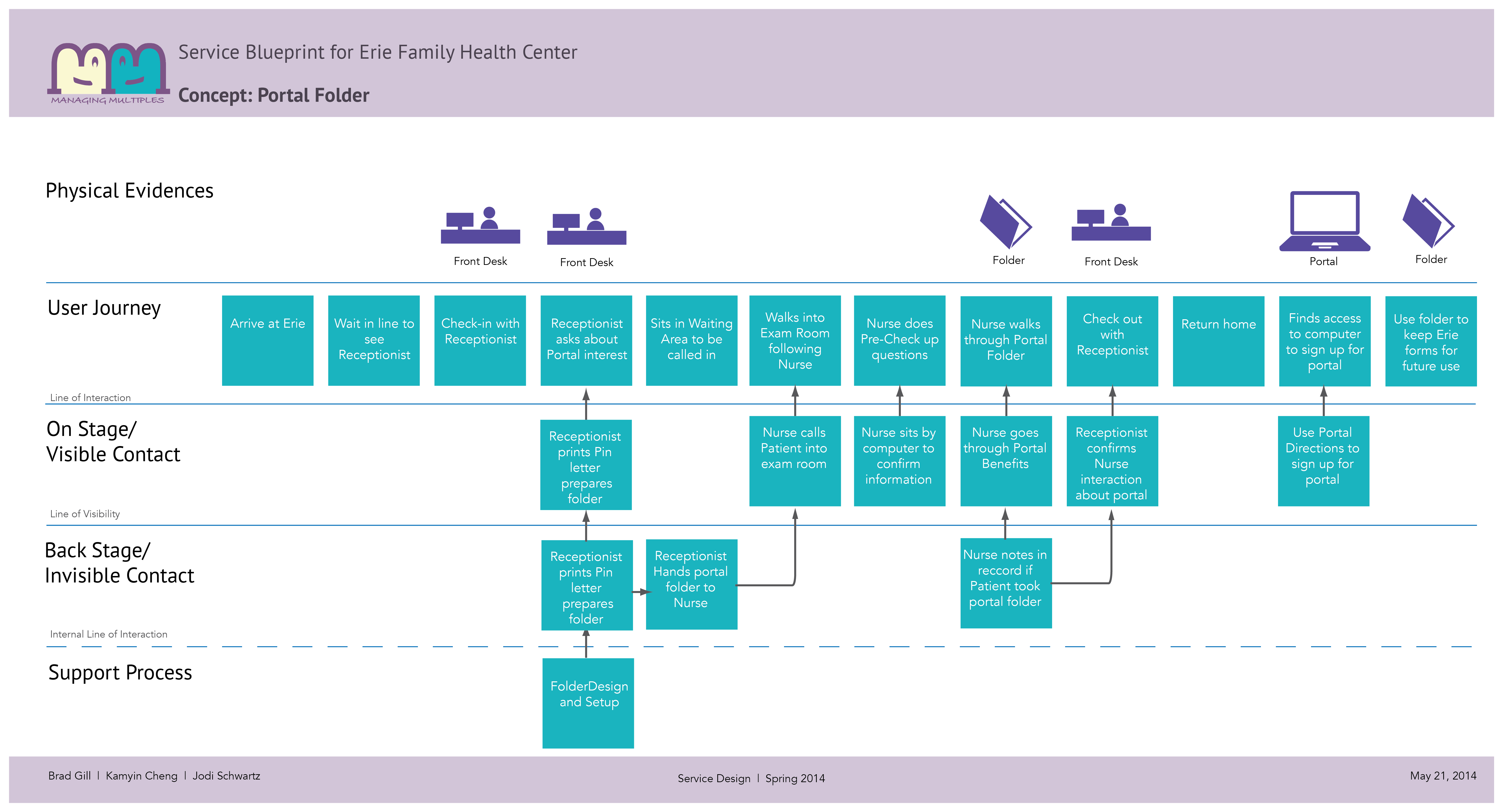 Service blueprint for loan sanction research paper writing service service blueprint for loan sanction nakors free blueprint loan service i offer my blueprints to use malvernweather Gallery